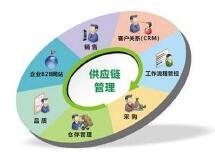 供应链管理库存系统开发企业VMI定制开发