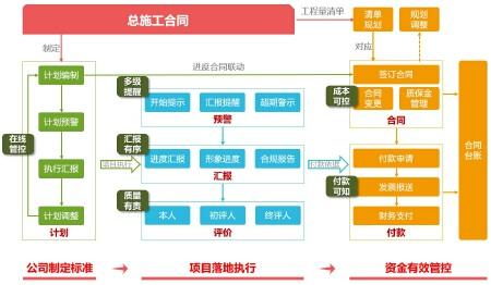 企业管理软件开发