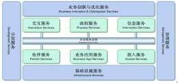 SOA架构和微服务架构有什么区别?