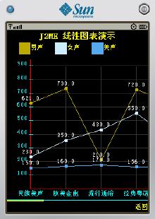 UI控件开发-图表控件