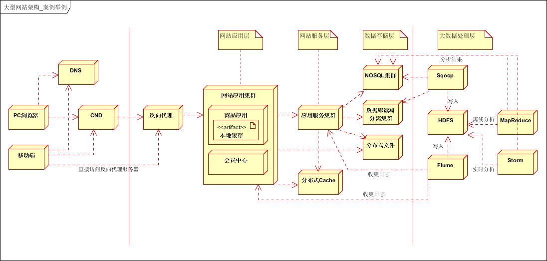 大型网站架构设计
