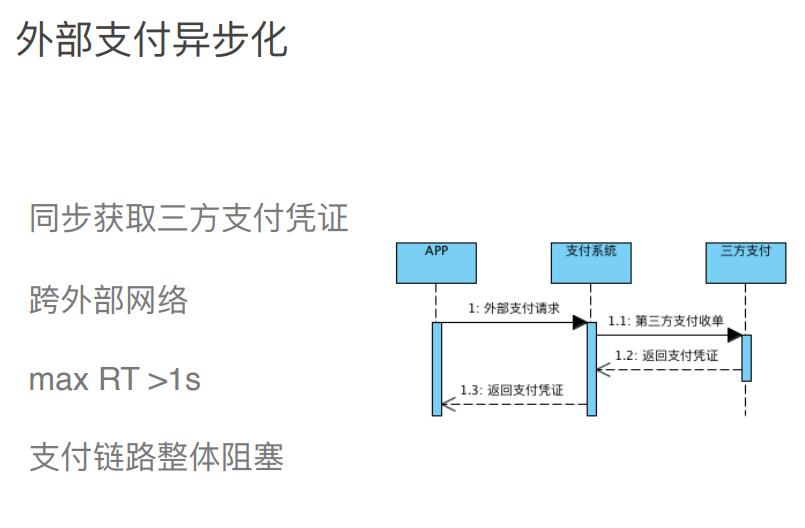 电商支付架构设计
