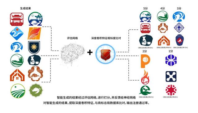 智能设计师怎样做LOGO设计?小威智能AI工程师帮你脑补