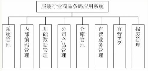 服装行业商品条码管理应用系统