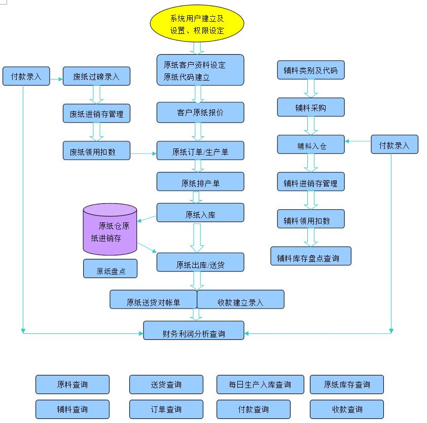 纸品制造行业ERP管理系统所开发