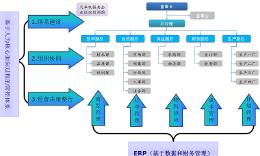 企业制造业信息化ERP系统开发