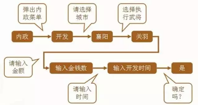 游戏界面设计原则