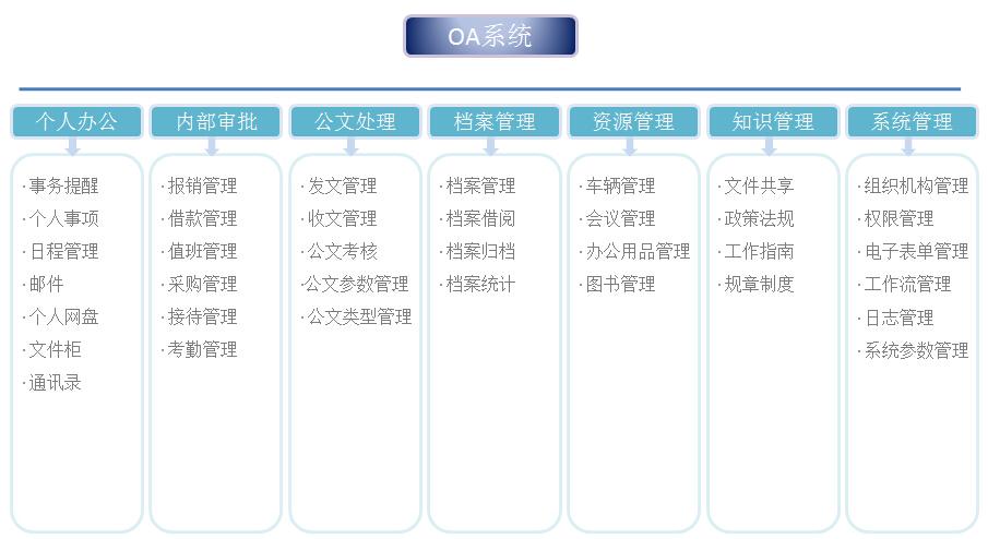 外包oa办公系统开发