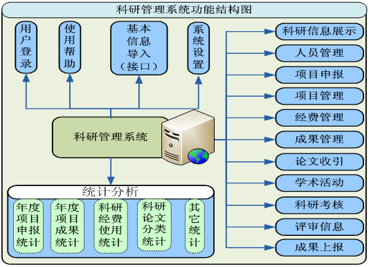 工程监理项目管理系统软件开发