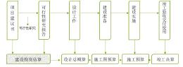园林绿化软件开发