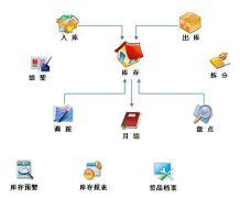 药品行业ERP管理系统