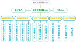 地铁道路管道施工管理系统
