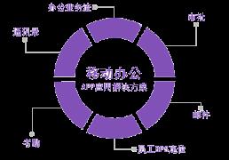 移动办公APP软件开发