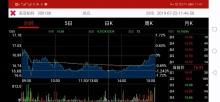 股票行情软件App