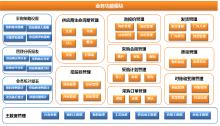 供应商管理平台