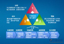 产品科技研发项目信息管理软件