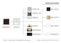 智能家居系统开发zigbee,RF,WIFI,NB-IOT等