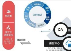 旅行社行业OA系统软件开发