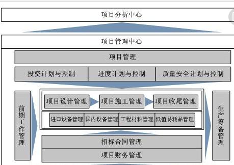 建筑项目原材料进度管理软件开发