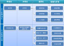 房屋智能化工程管理软件开发