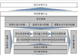 工程项目管理oa软件开发