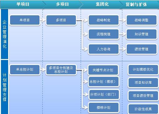 核电工程管理软件开发
