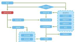 园林企业管理软件开发