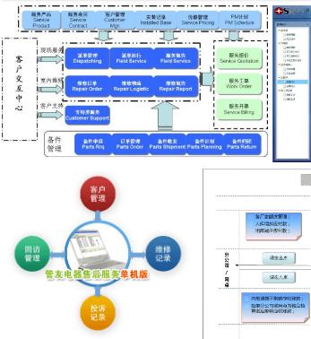 售后服务管理软件开发