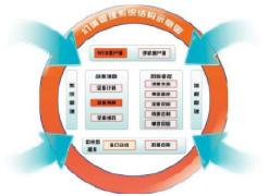 能源行业OA软件开发