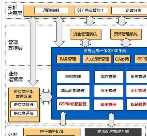 医药行业OA软件开发