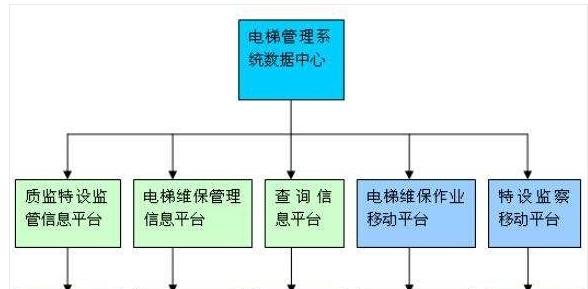 电梯工程项目管理软件开发
