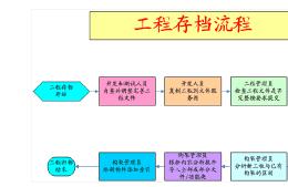 水利电力工程施工管理软件开发