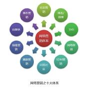 四步玩转企业网络营销