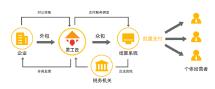 灵活用工平台搭建,灵活经济系统开发