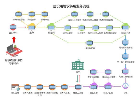 电子政务系统
