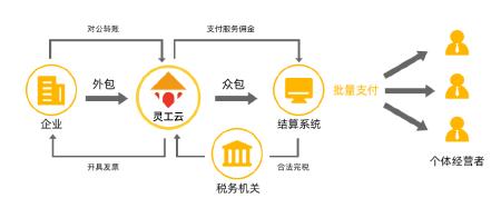灵活经济平台定制开发