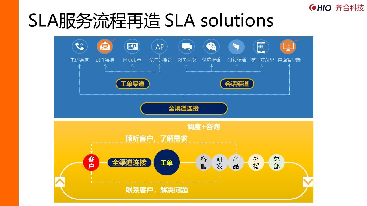 SLA服务流程再造 SLA solutions