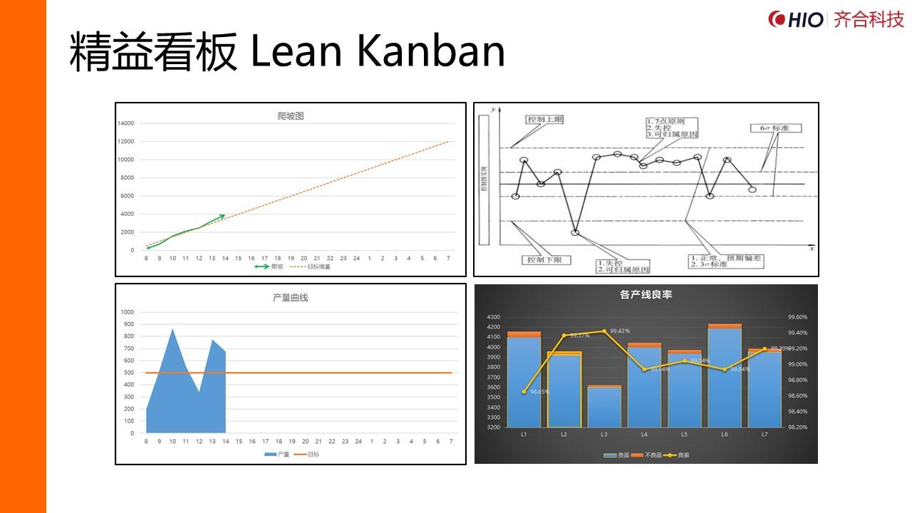 精益看板 Lean Kanban