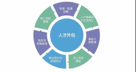灵活用工系统搭建,灵活经济共享平台制作