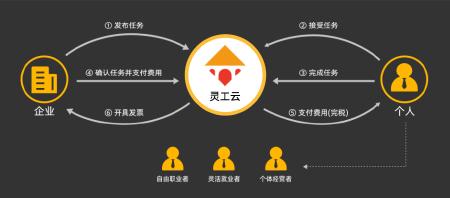 共享经济平台制作,灵活用工系统搭建开发
