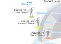 视觉设计与交互设计