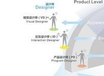 視覺設計與交互設計