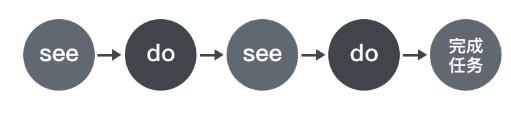 3分鐘帶你了解交互設計