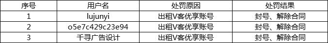 服务商违规行为处罚公告(〔2021〕0730号)