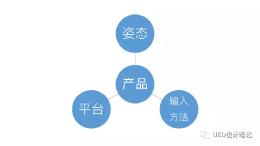 """目标导向设计之""""定义交互设计框架""""——系统架构"""