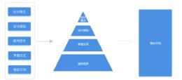 如何构建Web端设计规范——系统架构